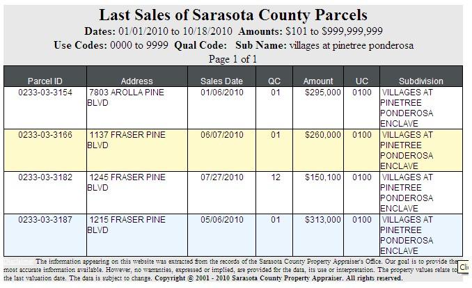 Jan - Oct 2010 Srq Property Sales for The Enclave