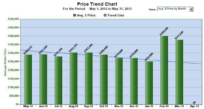 The Enclave Sold price avg year over year 2013